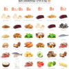 kakie sushhestvujut vitaminy gruppy v
